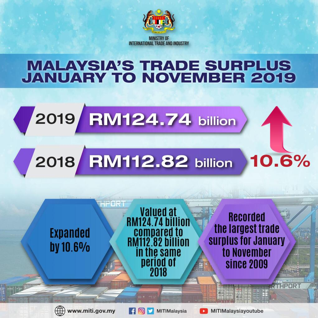 MALAYSIA TRADE SURPLUS JANUARY TO NOVEMBER 2019