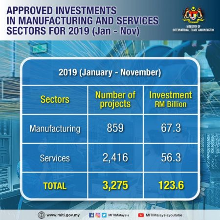 APPROVED INVESTMENTS IN MANUFACTURING AND SERVICES SECTORS FOR 2019